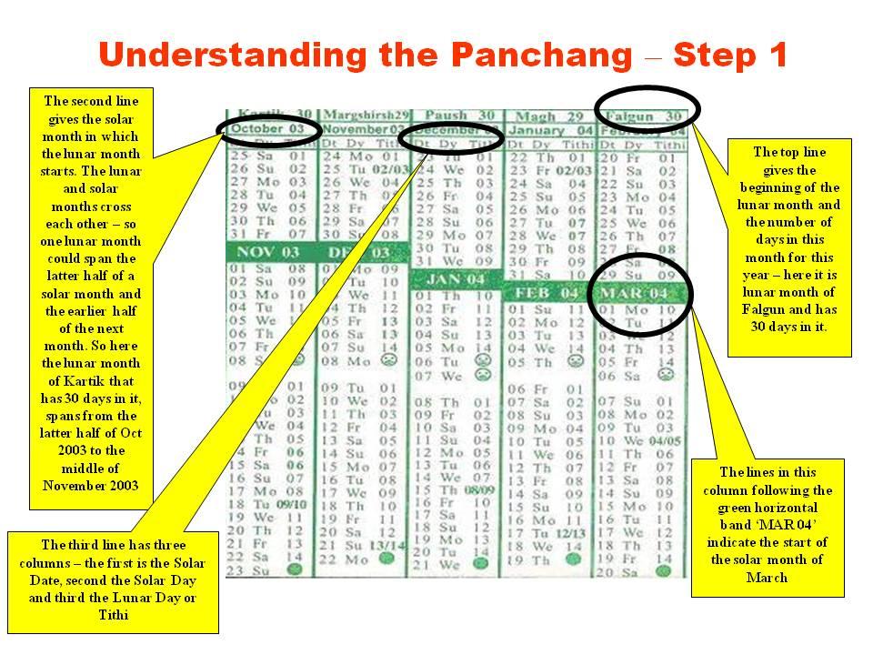 DemystifyingPanchangSlide5