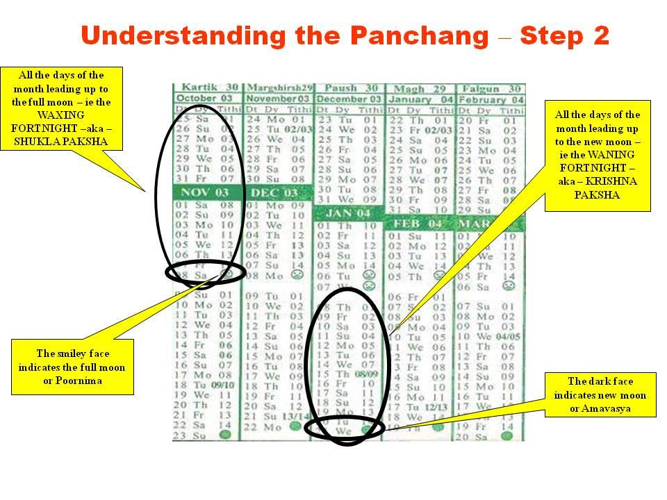 DemystifyingPanchangSlide6
