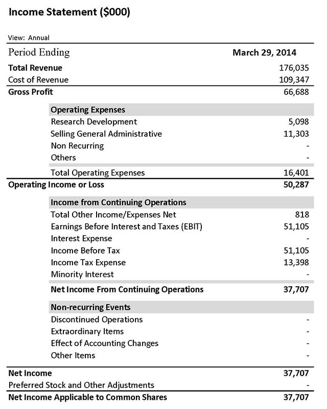 apple financial statements How microsoft & apple's balance sheets compare  when companies enjoy as much success as microsoft and apple have, their financial statements start to differ not merely in degree but in form .